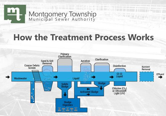 Treatment Process Slideshow